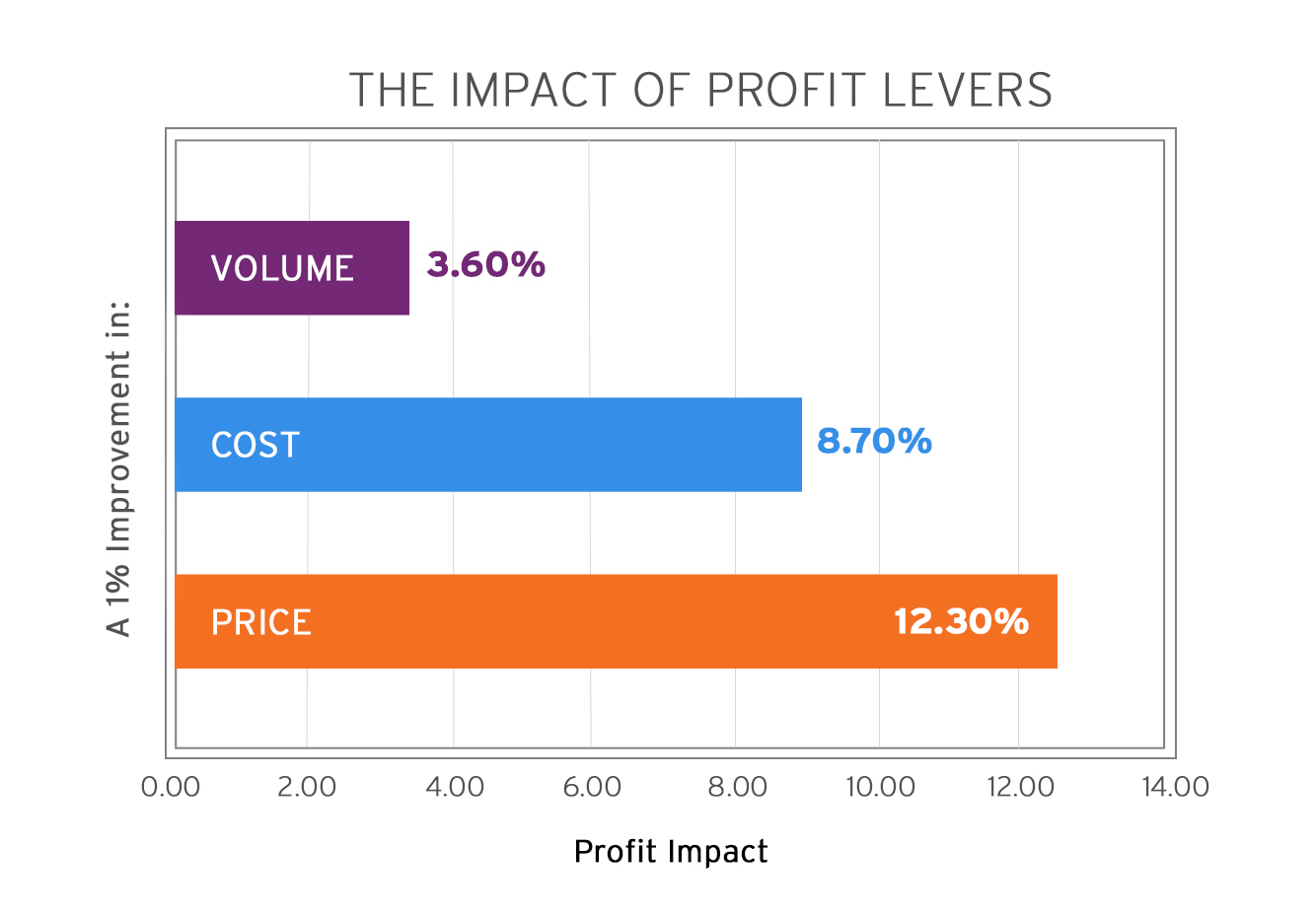The Impact of Profit Levers